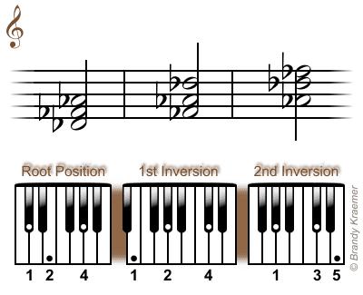 D-flat minor chord: Db Fb Ab