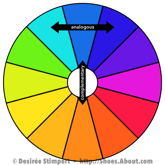 Twelve panel color wheel showing blue sitting directly opposite of orange.