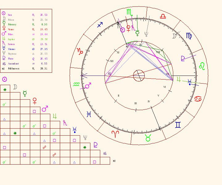 Chart Elements: Parts of the Astrological Birth Chart