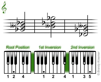 G-flat minor chord: Gb Bbb Db