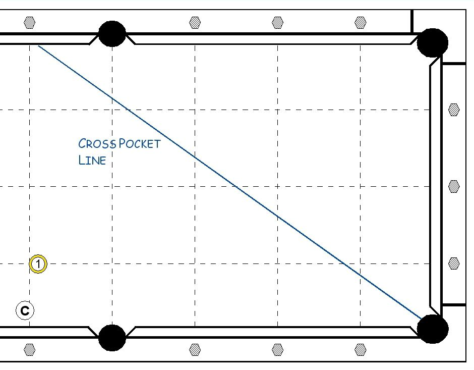 A pool table diagram of a cross pocket line.