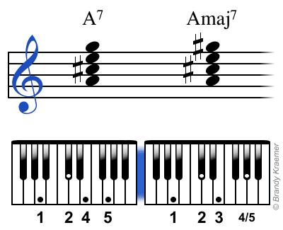 Amaj7 chord: A C# E G#