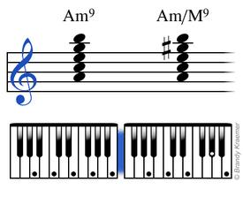 Amin9 chord: A C E G B