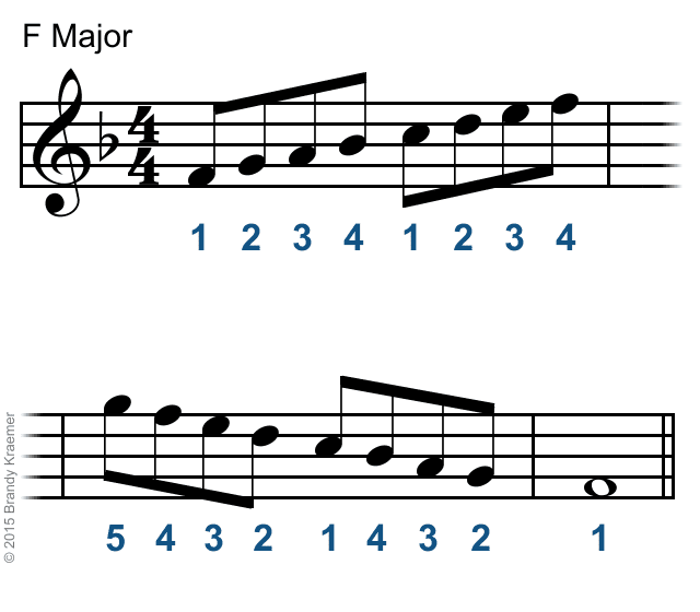 F major piano scale fingering