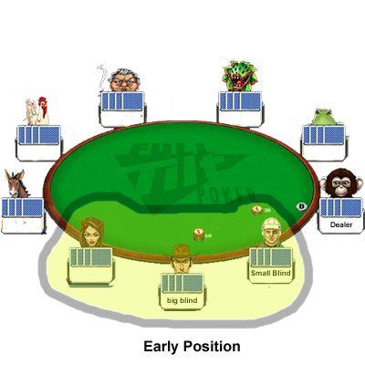 Early position in poker