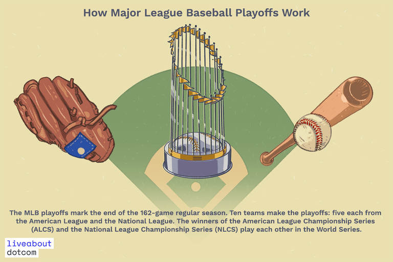 The Structure Of The Mlb Playoffs Explained