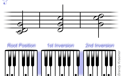 What Are Diminished Chords (Diminished Intervals)?