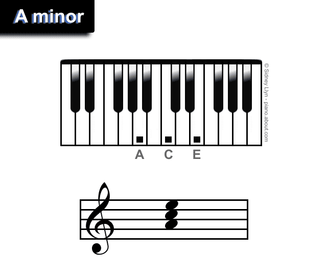 A minor chords piano