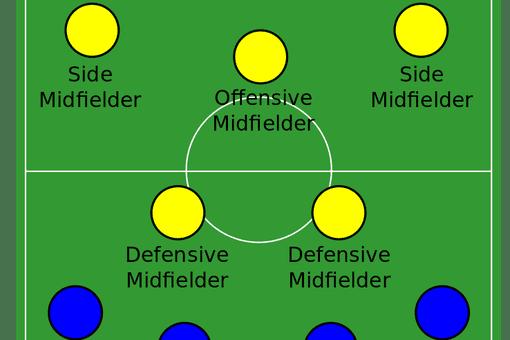 Association football 4-2-3-1 formation