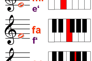 """Scale with solfège names starting with middle C as """"do"""". """"So"""" and """"si"""" are also called """"sol"""" and """"ti""""."""