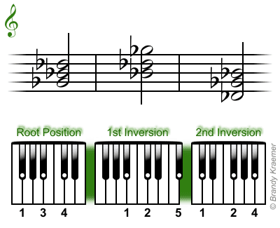 G-flat major chord: Gb Bb Db