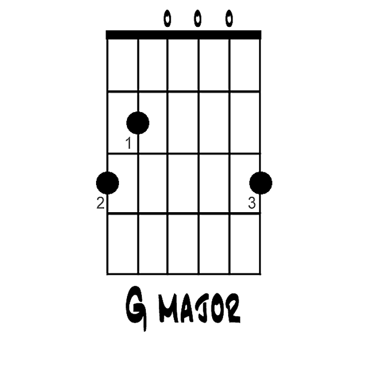 G Major Chord in open position on guitar